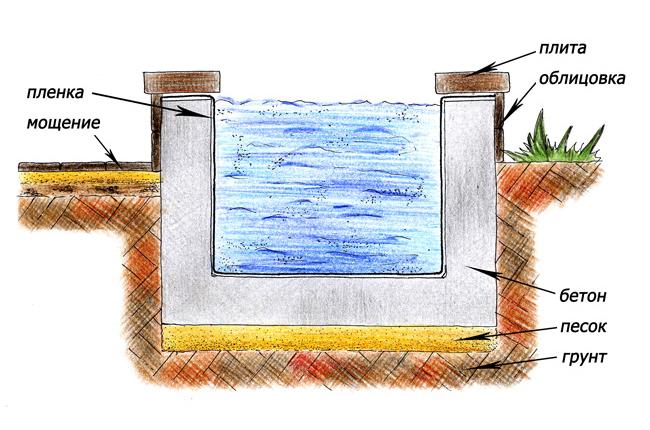 Как создать смету на строительство водоема